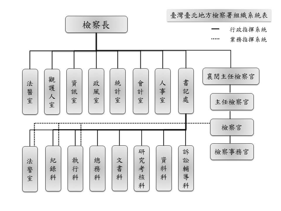 機關組織圖